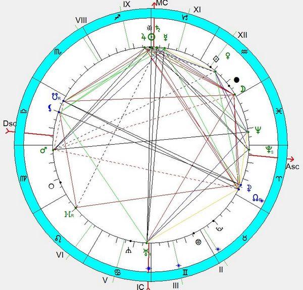 Zarathushtra goroskop