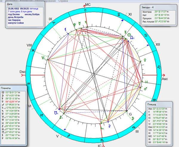 gaudi goroskop2