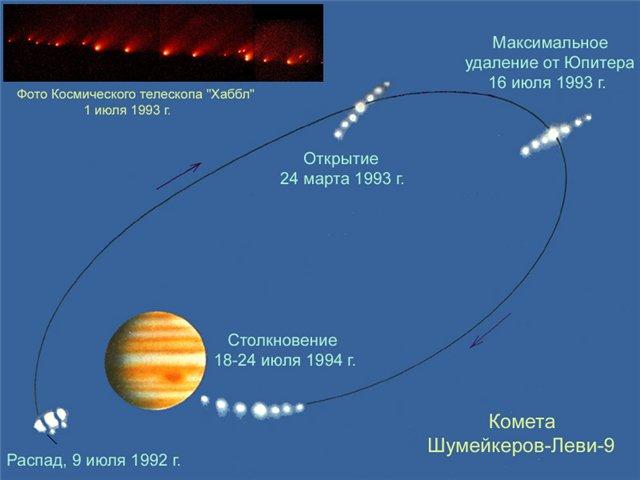shema kometi