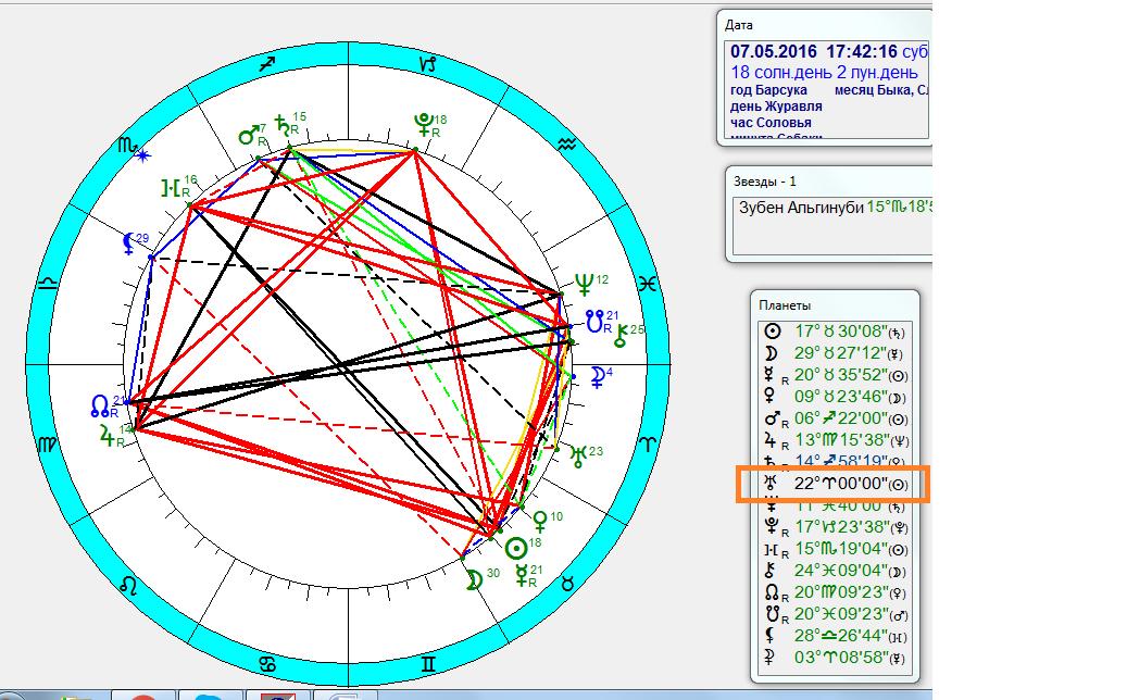 Время в астрологии astrologicru