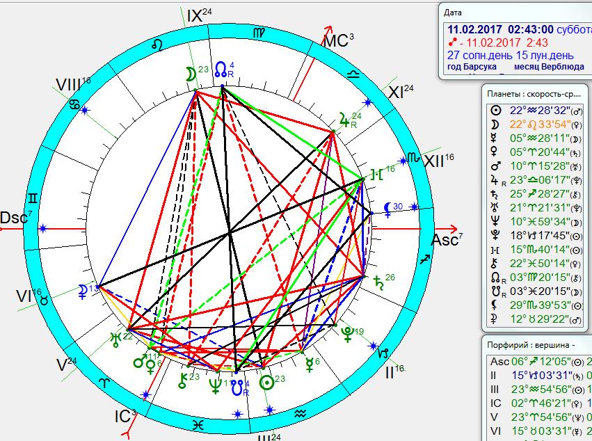 гороскоп на 2017 год   vipgoroskopru